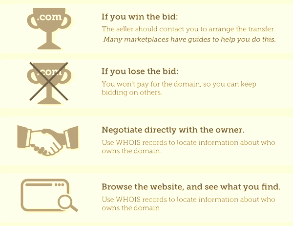 Winning or losing a domain at auction