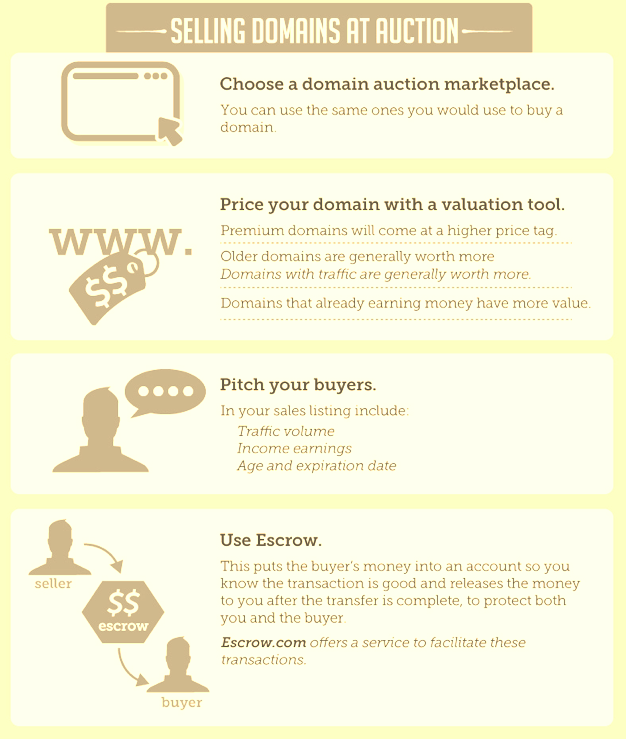 Selling domains at an auction